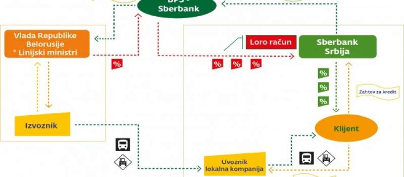 Sberbank realizovala prvi kredit iz kreditne linije