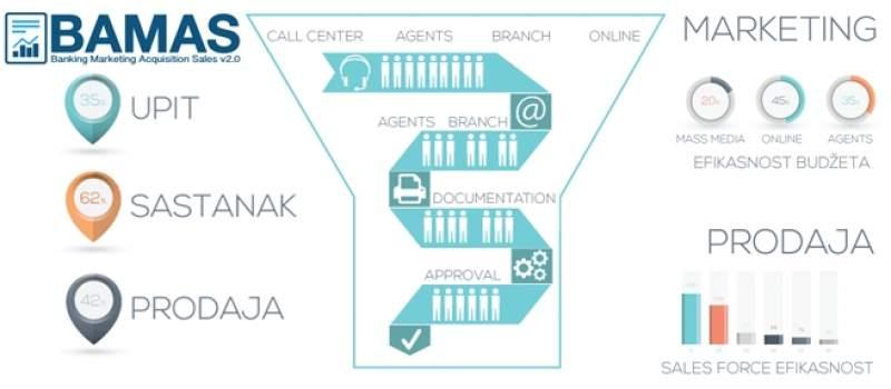 BAMAS - fintech softver za digitalnu banku