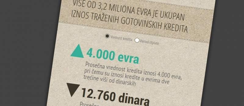 Fotorobot: Draga banko, treba mi 4.000 evra na zajam