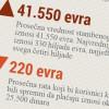 Fotorobot: 600 EUR plata i može da se razmišlja o stanu