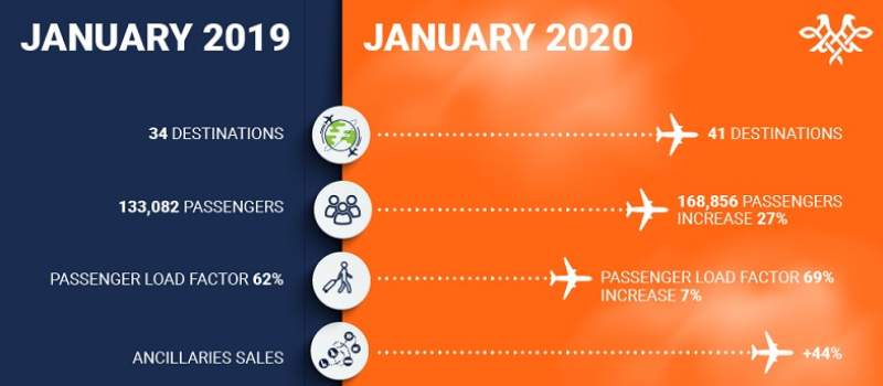 Rekordni rezultati AIR Srbije u januaru